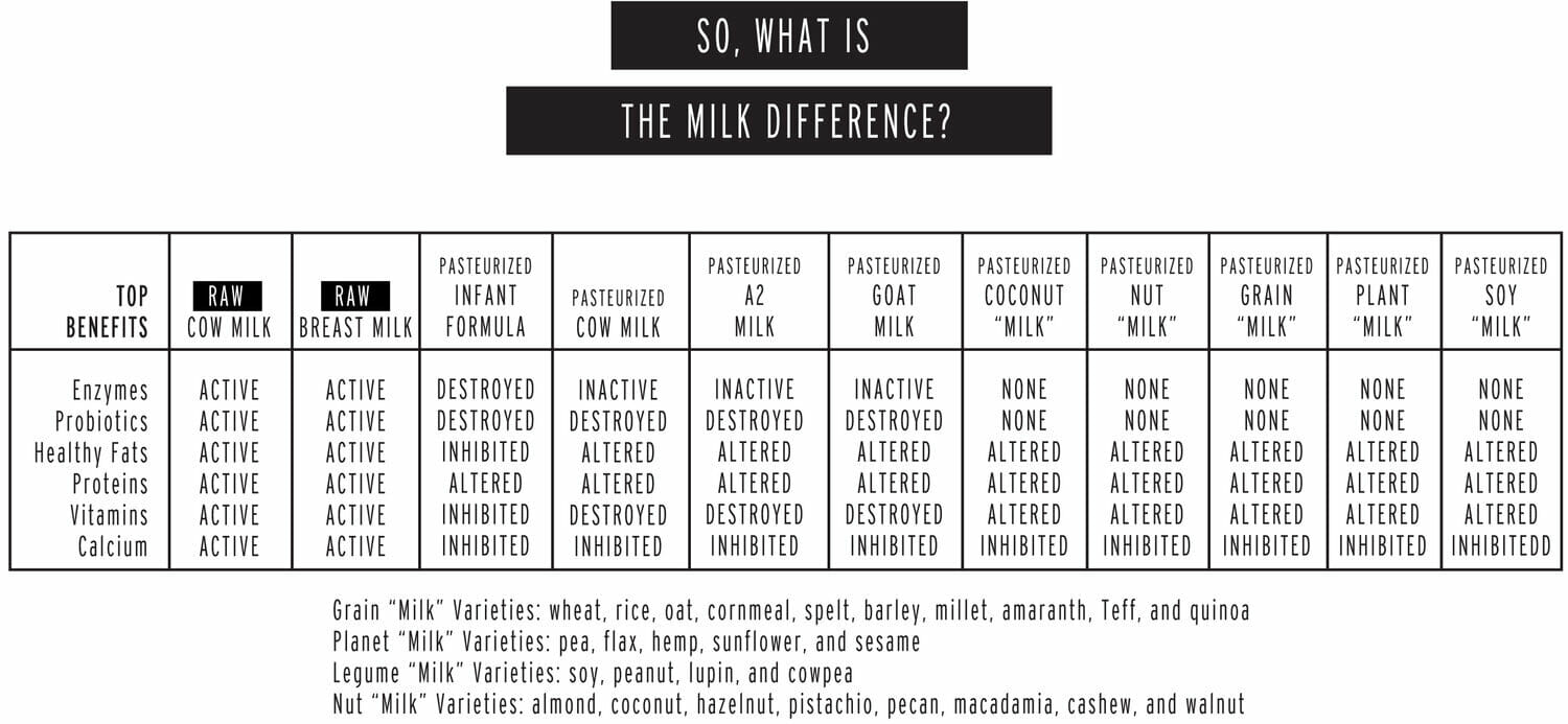 Raw Milk Differences Chart